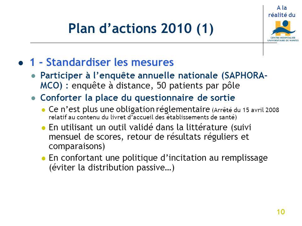 10 Plan dactions 2010 (1) A la réalité du 1 - Standardiser les mesures Participer à lenquête annuelle nationale (SAPHORA- MCO) : enquête à distance, 5