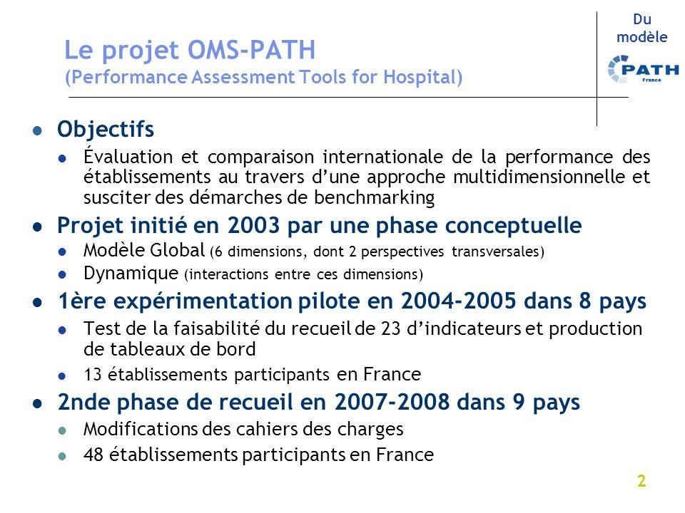 2 Le projet OMS-PATH (Performance Assessment Tools for Hospital) Objectifs Évaluation et comparaison internationale de la performance des établissemen