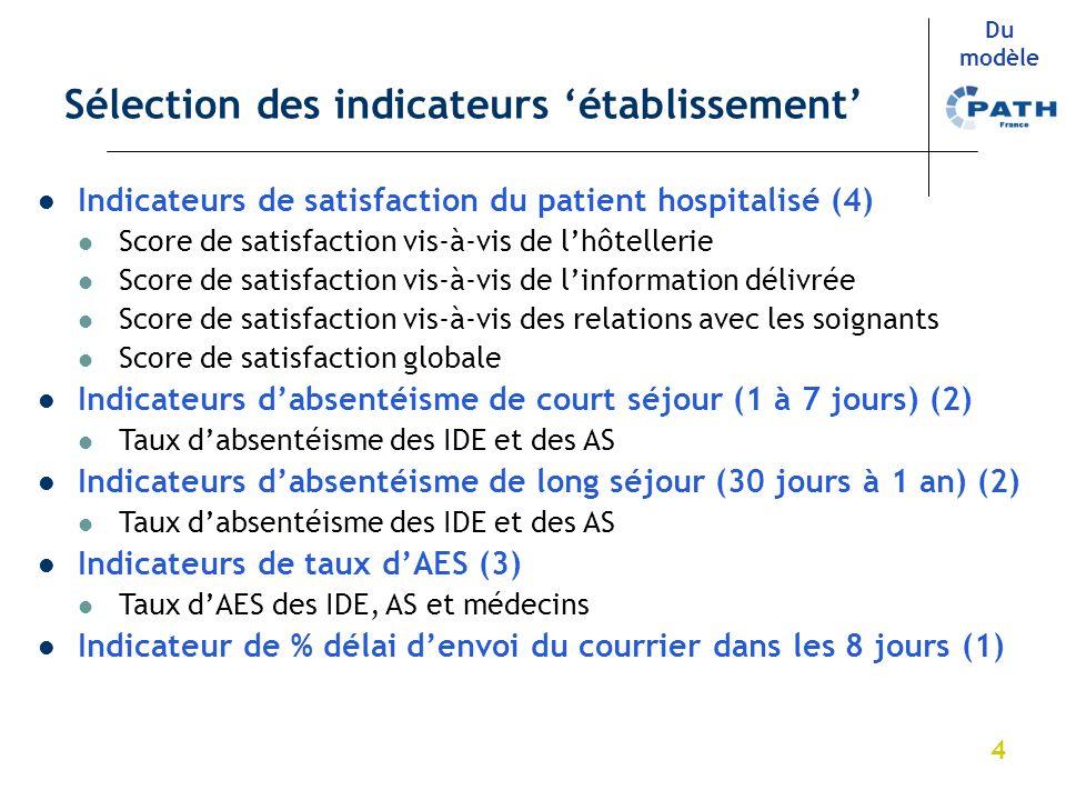 4 Sélection des indicateurs établissement Du modèle Indicateurs de satisfaction du patient hospitalisé (4) Score de satisfaction vis-à-vis de lhôtelle