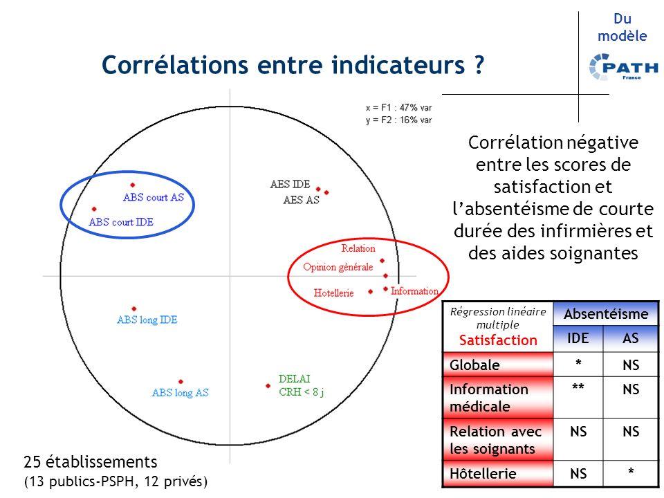 5 Du modèle Corrélation négative entre les scores de satisfaction et labsentéisme de courte durée des infirmières et des aides soignantes Corrélations