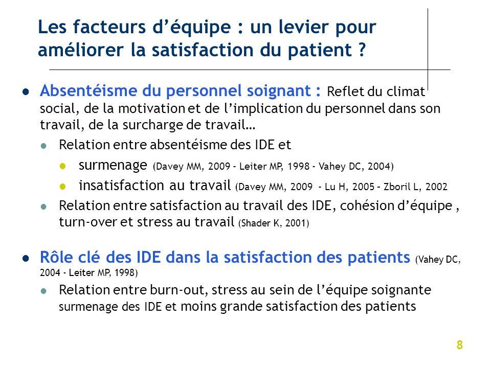 8 Les facteurs déquipe : un levier pour améliorer la satisfaction du patient ? Absentéisme du personnel soignant : Reflet du climat social, de la moti