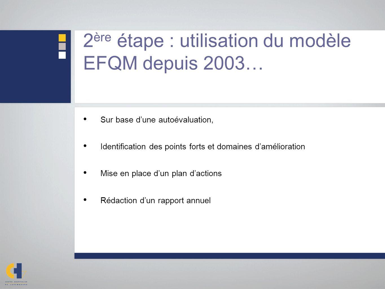 2 ère étape : utilisation du modèle EFQM depuis 2003… Sur base dune autoévaluation, Identification des points forts et domaines damélioration Mise en place dun plan dactions Rédaction dun rapport annuel