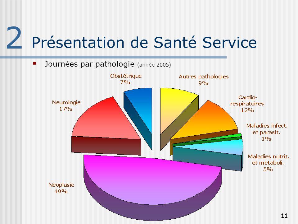 11 Présentation de Santé Service 2 Journées par pathologie (année 2005)