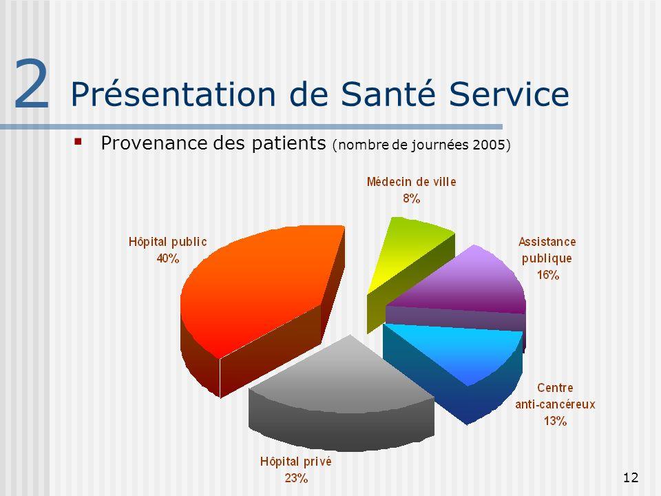12 Présentation de Santé Service 2 Provenance des patients (nombre de journées 2005)