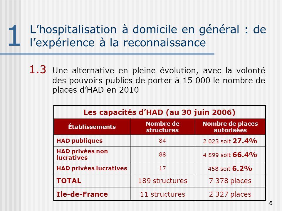 7 Présentation de Santé Service Santé Service a été créé en 1958 par la Ligue nationale contre le cancer et lInstitut Gustave Roussy Santé Service est une association qui gère uniquement -dans le domaine hospitalier- de lHAD Santé Service dispose dune capacité de 1 200 places, et intervient sur lensemble de la région parisienne 2