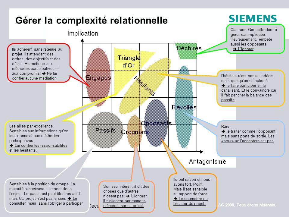 Page 7 JIQH 2008, 9 Décembre 2008 © Siemens AG 2008. Tous droits réservés. Gérer la complexité relationnelle Ils adhèrent sans retenue au projet. Ils