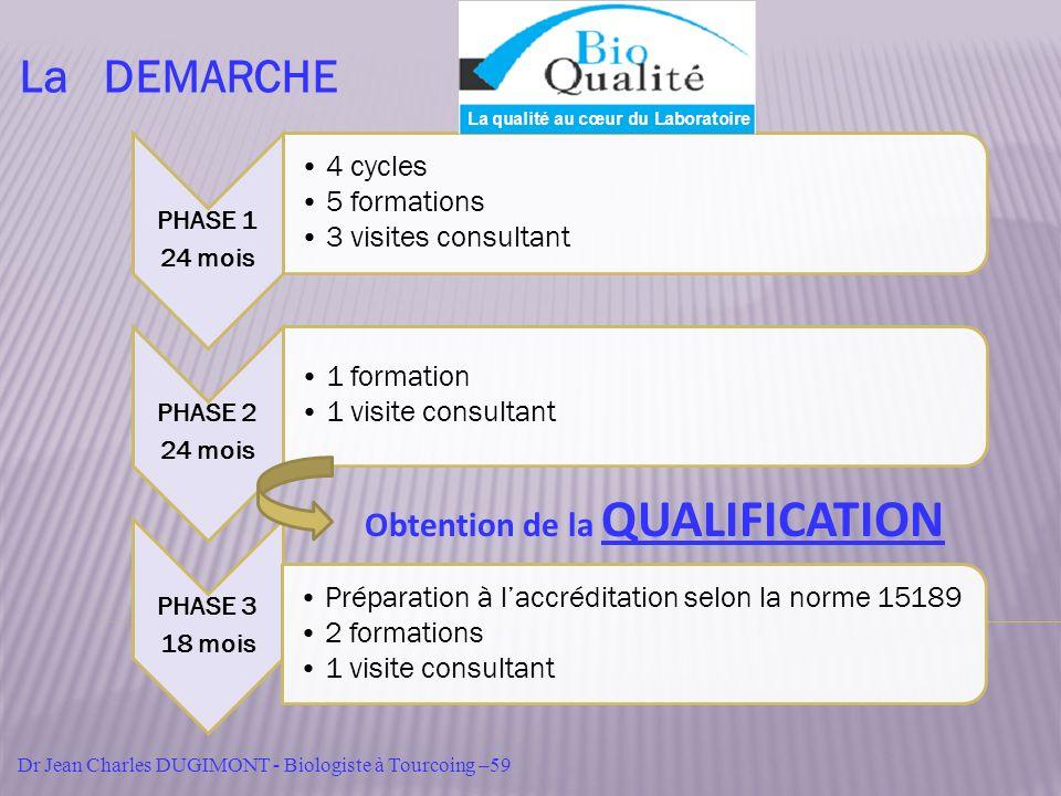 PHASE 1 24 mois 4 cycles 5 formations 3 visites consultant PHASE 2 24 mois 1 formation 1 visite consultant PHASE 3 18 mois Préparation à laccréditatio