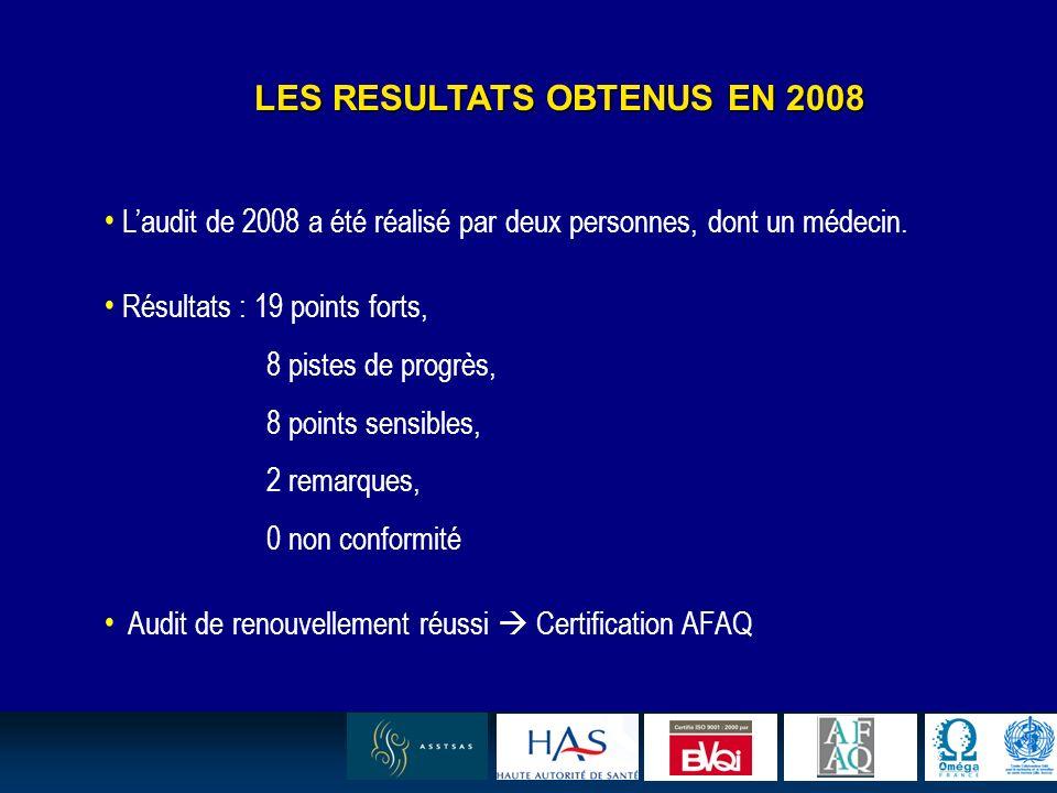11 LES RESULTATS OBTENUS EN 2008 Laudit de 2008 a été réalisé par deux personnes, dont un médecin. Résultats : 19 points forts, 8 pistes de progrès, 8