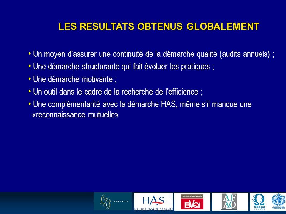 12 LES RESULTATS OBTENUS GLOBALEMENT Un moyen dassurer une continuité de la démarche qualité (audits annuels) ; Une démarche structurante qui fait évo
