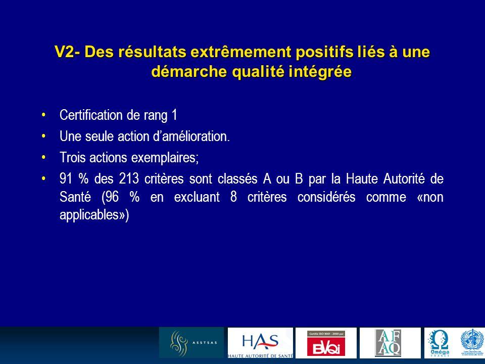 14 V2- Des résultats extrêmement positifs liés à une démarche qualité intégrée Certification de rang 1 Une seule action damélioration. Trois actions e
