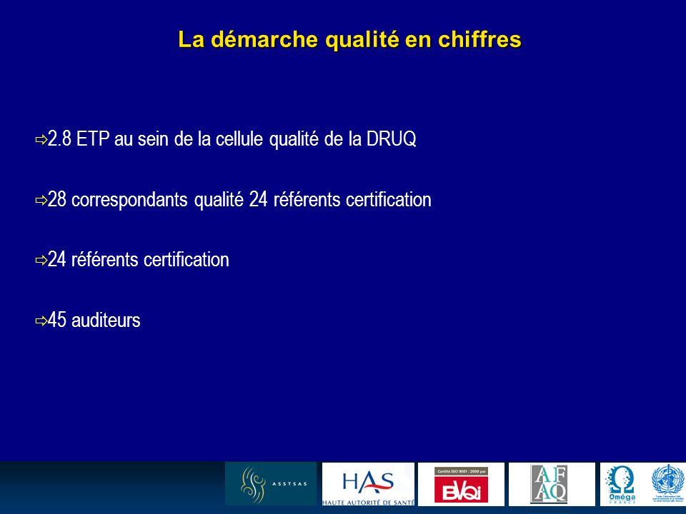 24 La démarche qualité en chiffres 2.8 ETP au sein de la cellule qualité de la DRUQ 28 correspondants qualité 24 référents certification 24 référents