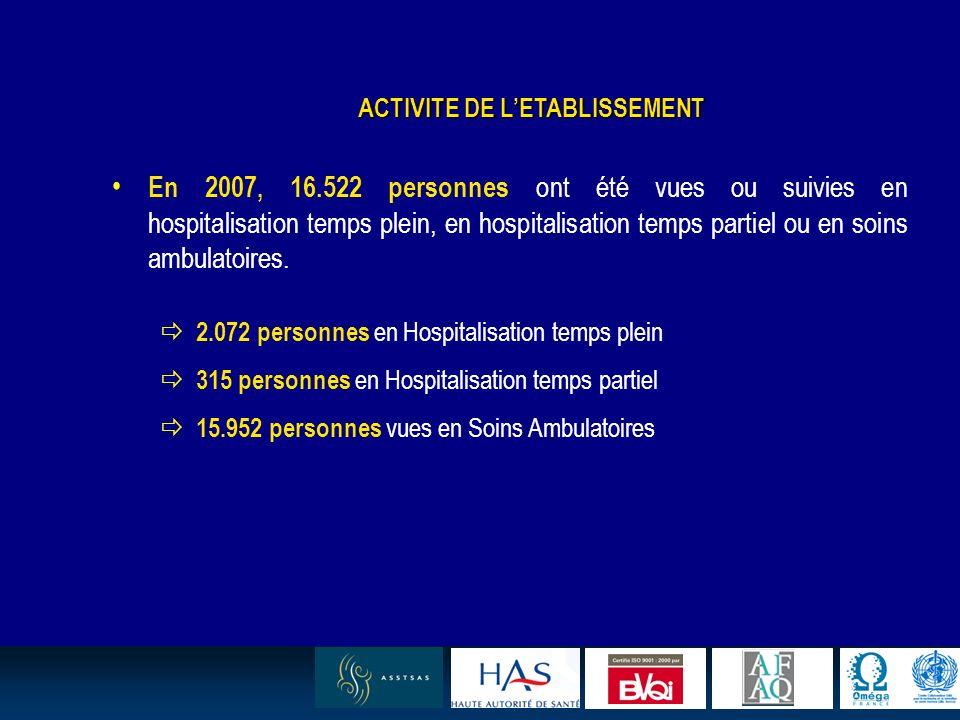 5 ACTIVITE DE LETABLISSEMENT En 2007, 16.522 personnes ont été vues ou suivies en hospitalisation temps plein, en hospitalisation temps partiel ou en soins ambulatoires.