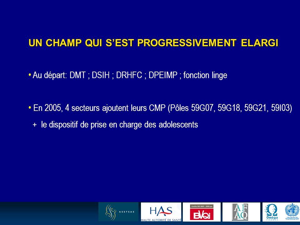 8 UN CHAMP QUI SEST PROGRESSIVEMENT ELARGI Au départ: DMT ; DSIH ; DRHFC ; DPEIMP ; fonction linge En 2005, 4 secteurs ajoutent leurs CMP (Pôles 59G07, 59G18, 59G21, 59I03) + le dispositif de prise en charge des adolescents