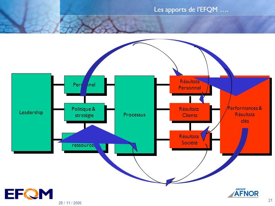 20 28 / 11 / 2006 Et maintenant que faire ….. Quel est lapport dun système de management tel que le modèle EFQM ?
