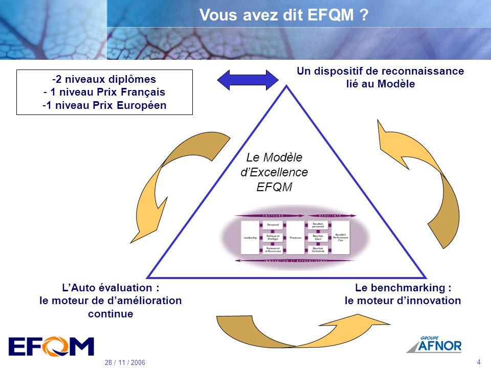 3 28 / 11 / 2006 Le Groupe AFNOR Association loi 1901 2 500 adhérents Coordination Marketing, Recherche & Développement, Action Régionale, Communicati