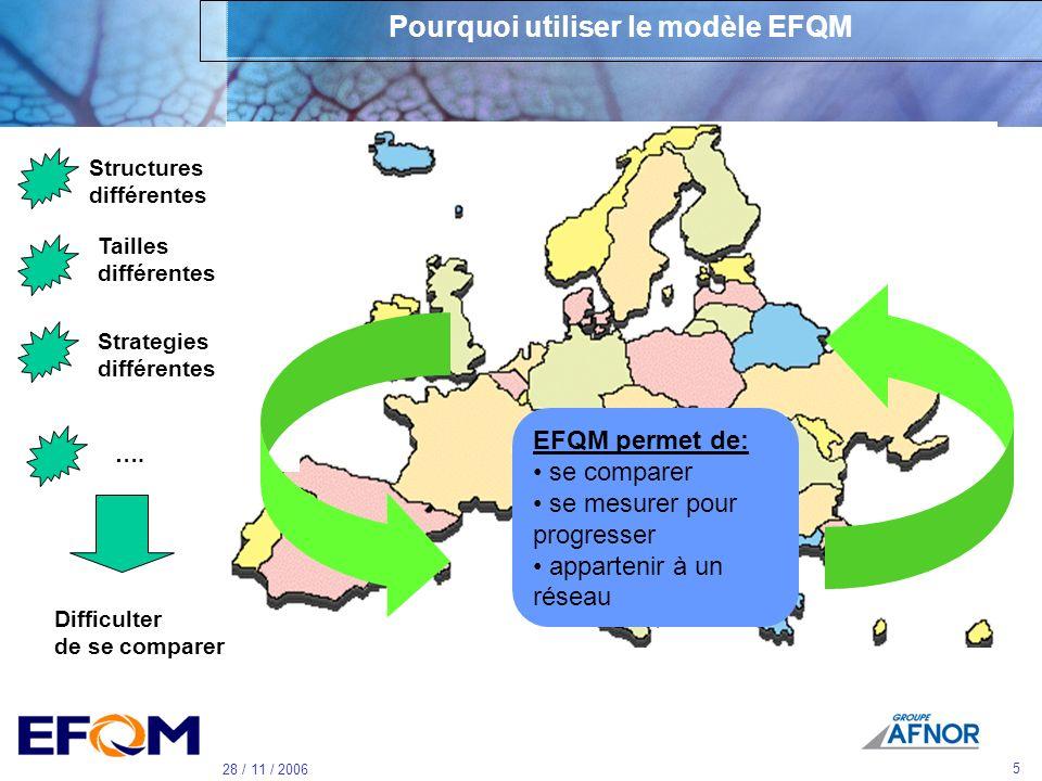 4 28 / 11 / 2006 Vous avez dit EFQM ? Le Modèle dExcellence EFQM Un dispositif de reconnaissance lié au Modèle -2 niveaux diplômes - 1 niveau Prix Fra