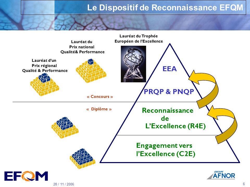 5 28 / 11 / 2006 Pourquoi utiliser le modèle EFQM Structures différentes Tailles différentes …. Strategies différentes Difficulter de se comparer EFQM