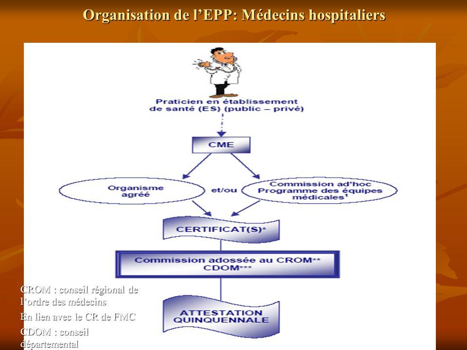 Organisation de lEPP: Médecins hospitaliers CROM : conseil régional de lordre des médecins En lien avec le CR de FMC CDOM : conseil départemental