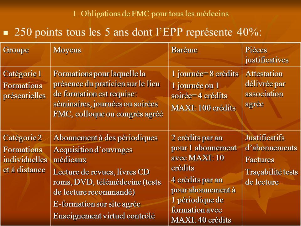 1. Obligations de FMC pour tous les médecins 250 points tous les 5 ans dont lEPP représente 40%: GroupeMoyensBarème Pièces justificatives Catégorie 1