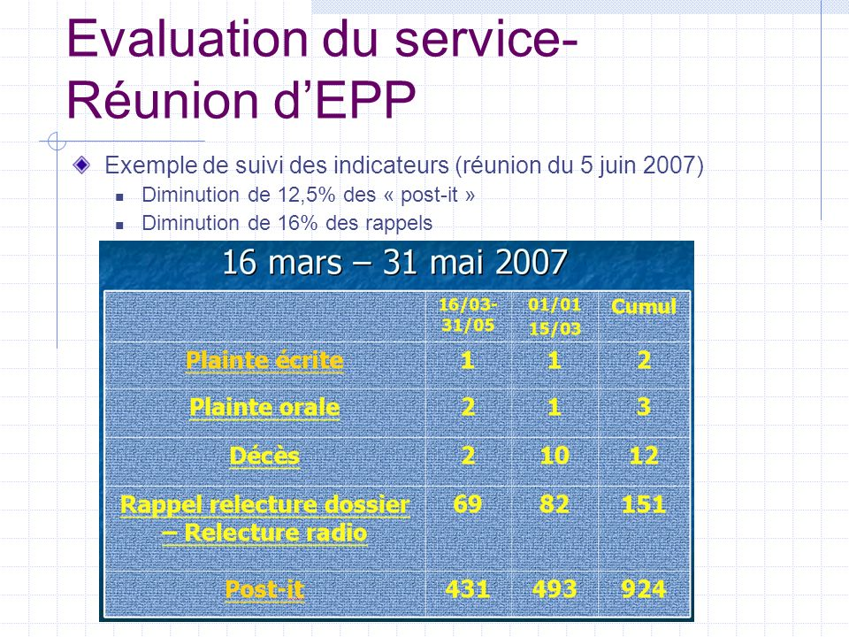 Evaluation du service- Réunion dEPP Exemple de suivi des indicateurs (réunion du 5 juin 2007) Diminution de 12,5% des « post-it » Diminution de 16% de