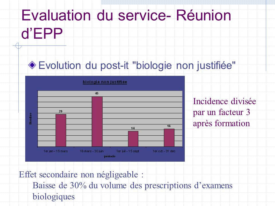 Evaluation du service- Réunion dEPP Evolution du post-it