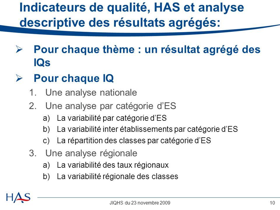 JIQHS du 23 novembre 200910 Indicateurs de qualité, HAS et analyse descriptive des résultats agrégés: Pour chaque thème : un résultat agrégé des IQs P