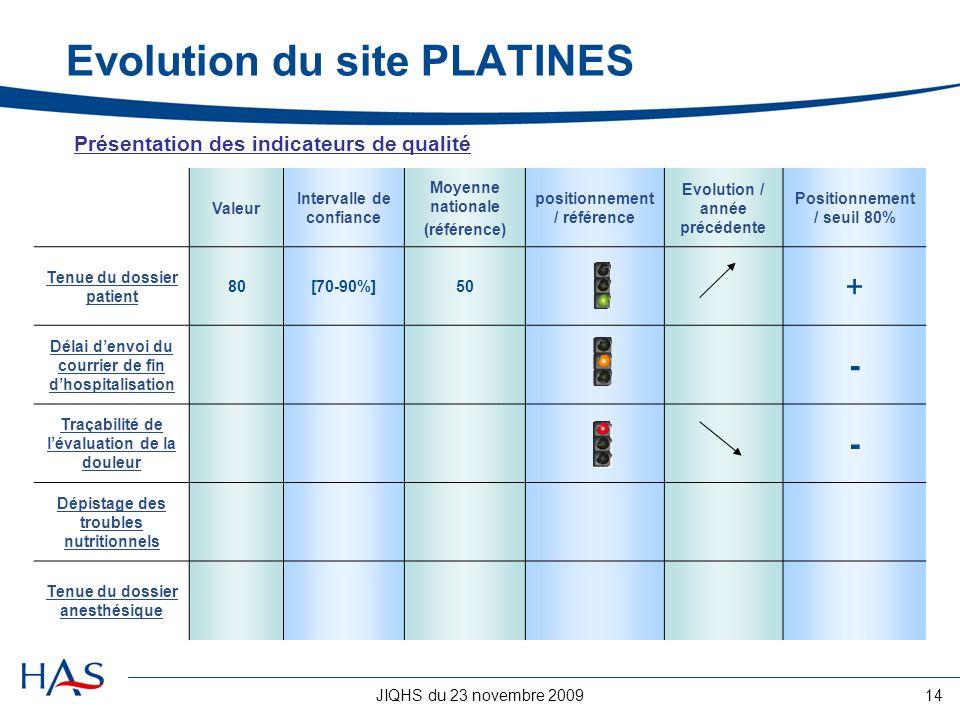 JIQHS du 23 novembre 200914 Evolution du site PLATINES Valeur Intervalle de confiance Moyenne nationale (référence) positionnement / référence Evoluti