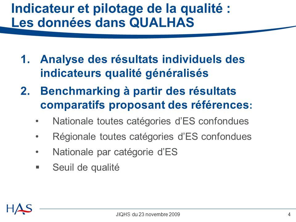 JIQHS du 23 novembre 20094 Indicateur et pilotage de la qualité : Les données dans QUALHAS 1.Analyse des résultats individuels des indicateurs qualité