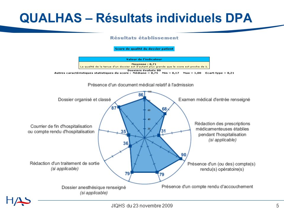 JIQHS du 23 novembre 20095 QUALHAS – Résultats individuels DPA
