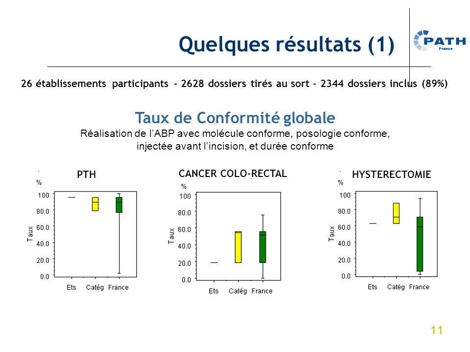 11 HYSTERECTOMIE CANCER COLO-RECTAL PTH % % % Taux de Conformité globale Réalisation de lABP avec molécule conforme, posologie conforme, injectée avan