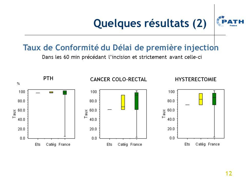 12 PTH % % % Taux de Conformité du Délai de première injection Dans les 60 min précédant lincision et strictement avant celle-ci Quelques résultats (2