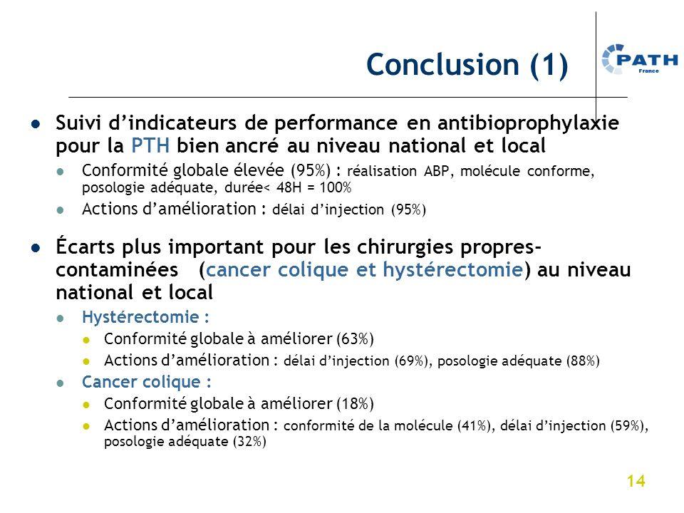 14 Conclusion (1) Suivi dindicateurs de performance en antibioprophylaxie pour la PTH bien ancré au niveau national et local Conformité globale élevée