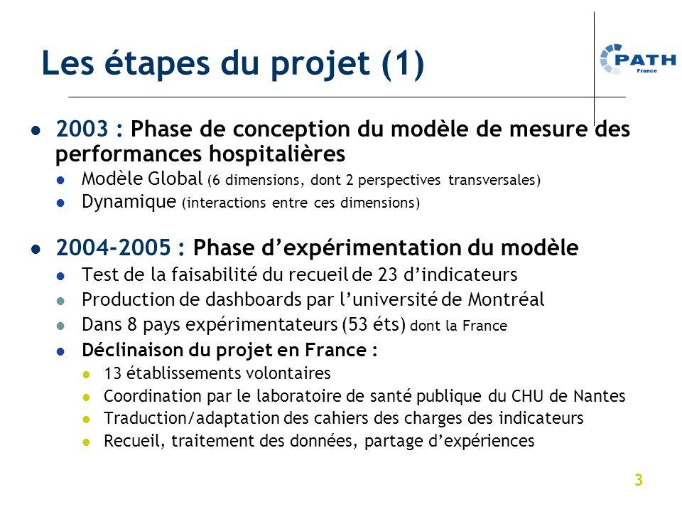 3 Les étapes du projet (1) 2003 : Phase de conception du modèle de mesure des performances hospitalières Modèle Global (6 dimensions, dont 2 perspecti