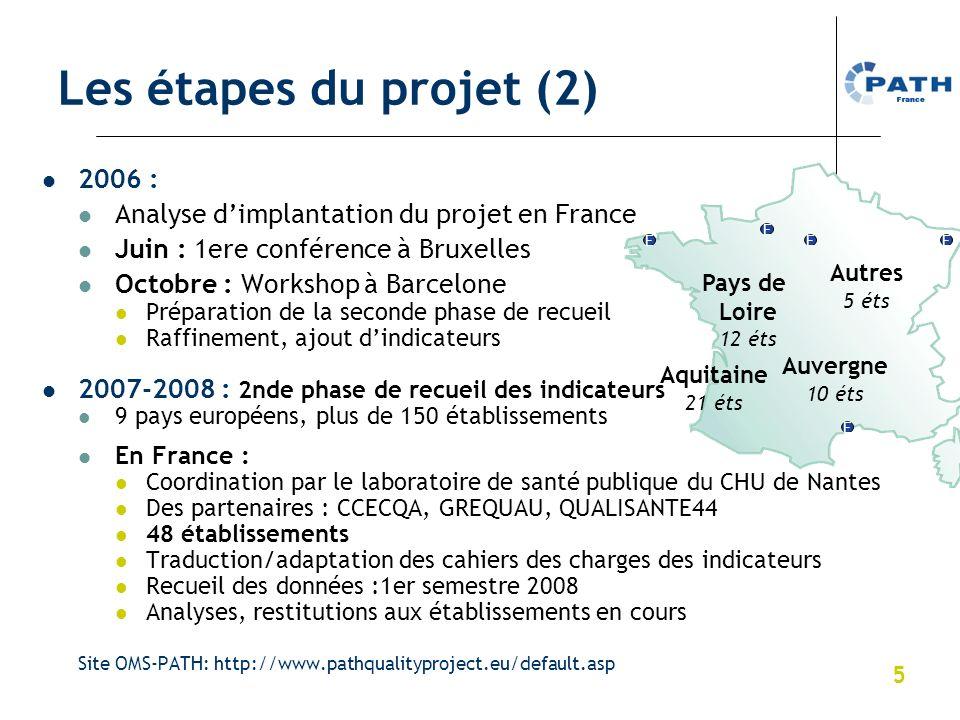 5 Les étapes du projet (2) 2006 : Analyse dimplantation du projet en France Juin : 1ere conférence à Bruxelles Octobre : Workshop à Barcelone Préparat