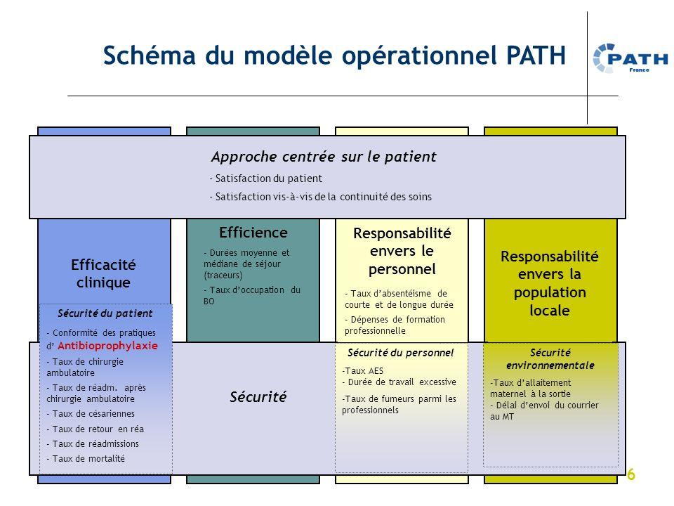 6 Approche centrée sur le patient Sécurité Responsabilité envers le personnel Efficience Efficacité clinique Responsabilité envers la population local