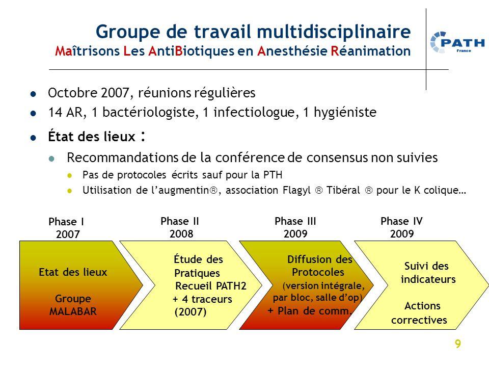 9 Groupe de travail multidisciplinaire Maîtrisons Les AntiBiotiques en Anesthésie Réanimation Octobre 2007, réunions régulières 14 AR, 1 bactériologis