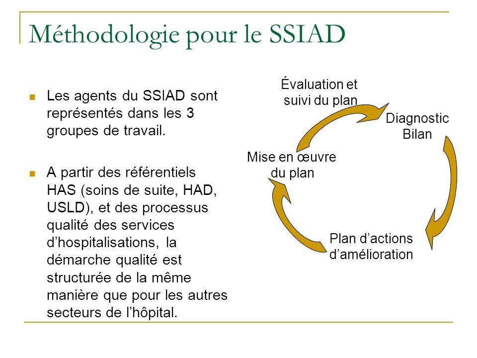 Le SSIAD et la V2 1.Des 4 chapitres du manuel (version2) 2.