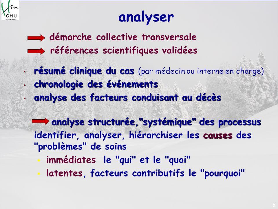 5 analyser démarche collective transversale références scientifiques validées résumé clinique du cas résumé clinique du cas (par médecin ou interne en