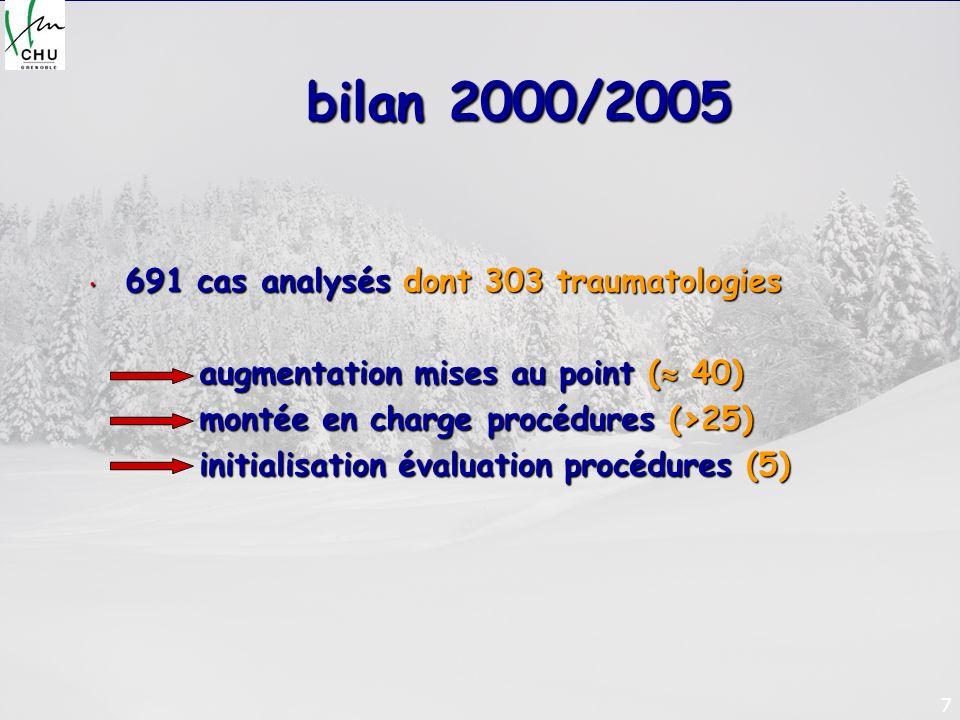 7 bilan 2000/2005 691 cas analysés dont 303 traumatologies 691 cas analysés dont 303 traumatologies augmentation mises au point ( 40) augmentation mis