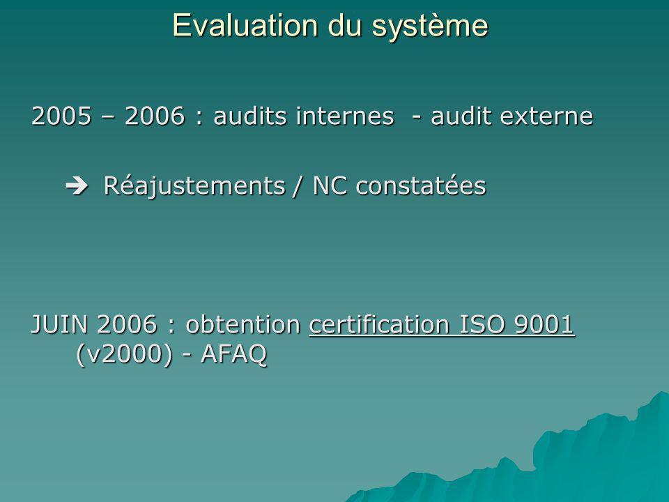 Evaluation du système 2005 – 2006 : audits internes - audit externe Réajustements / NC constatées Réajustements / NC constatées JUIN 2006 : obtention certification ISO 9001 (v2000) - AFAQ