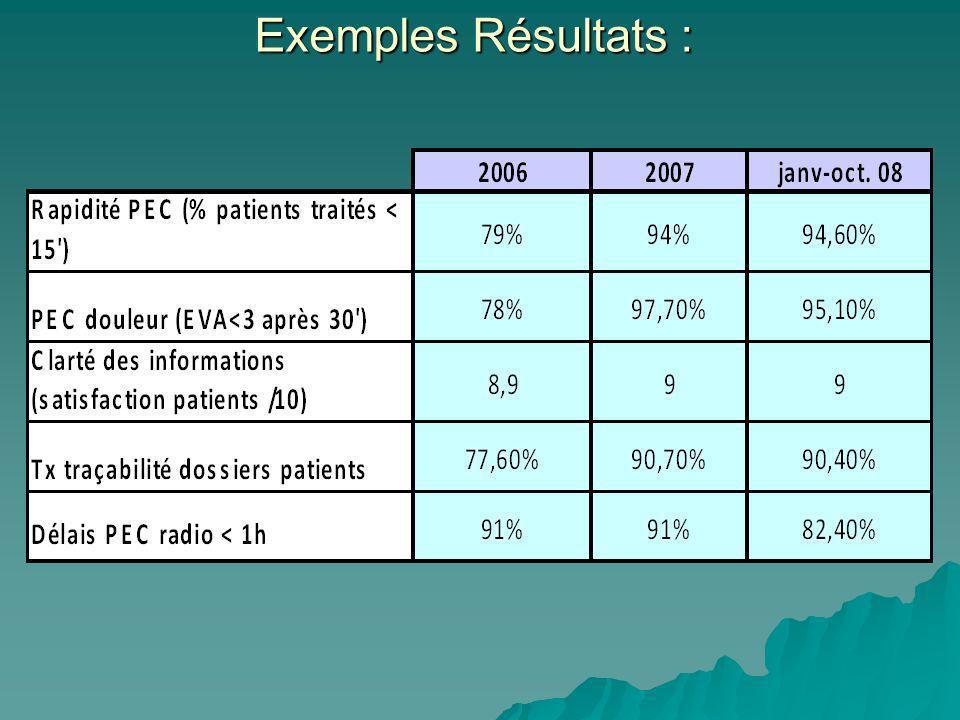 Exemples Résultats :