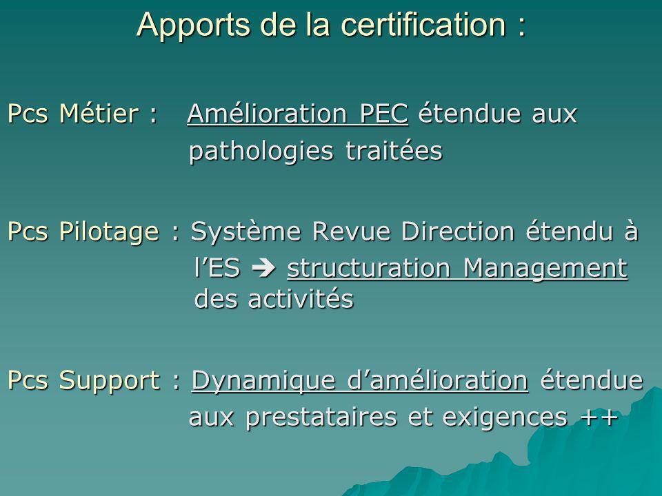 Pcs Métier : Amélioration PEC étendue aux pathologies traitées pathologies traitées Pcs Pilotage : Système Revue Direction étendu à lES structuration
