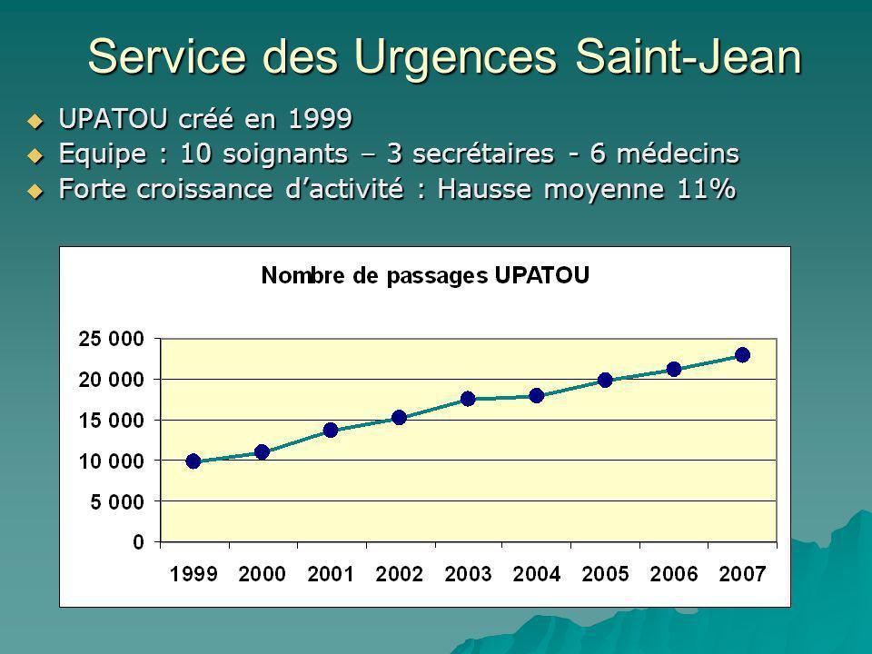 Service des Urgences Saint-Jean UPATOU créé en 1999 UPATOU créé en 1999 Equipe : 10 soignants – 3 secrétaires - 6 médecins Equipe : 10 soignants – 3 secrétaires - 6 médecins Forte croissance dactivité : Hausse moyenne 11% Forte croissance dactivité : Hausse moyenne 11%