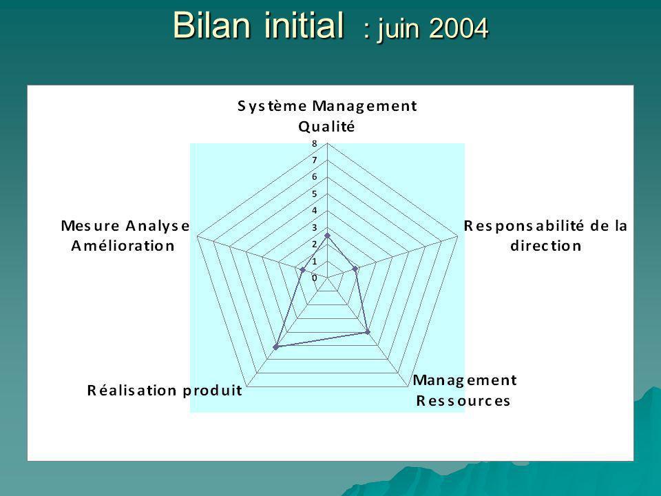 Bilan initial : juin 2004