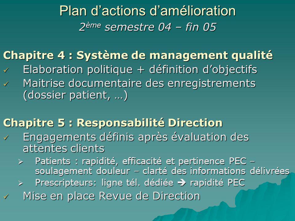 2 ème semestre 04 – fin 05 Chapitre 4 : Système de management qualité Elaboration politique + définition dobjectifs Elaboration politique + définition
