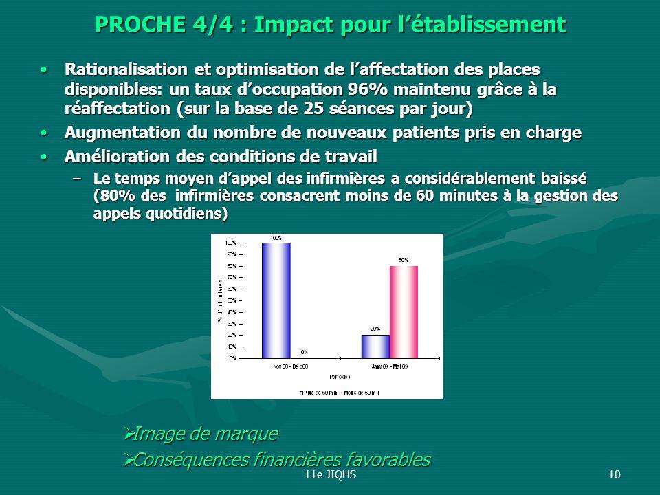 11e JIQHS10 PROCHE 4/4 : Impact pour létablissement Rationalisation et optimisation de laffectation des places disponibles: un taux doccupation 96% ma