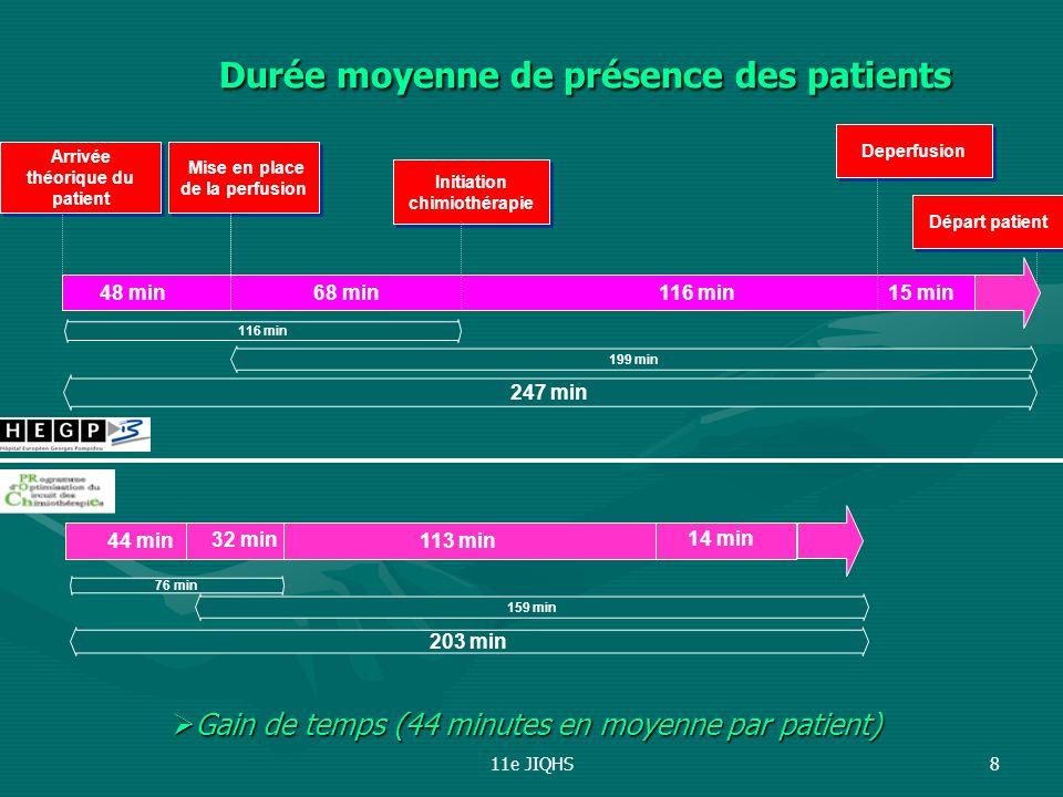 11e JIQHS8 Départ patient Deperfusion Initiation chimiothérapie Mise en place de la perfusion Arrivée théorique du patient 116 min 199 min 247 min 48