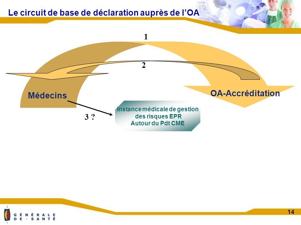 Confidentiel projet 14 Le circuit de base de déclaration auprès de lOA Médecins OA-Accréditation Instance médicale de gestion des risques EPR Autour du Pdt CME 1 2 3 ?