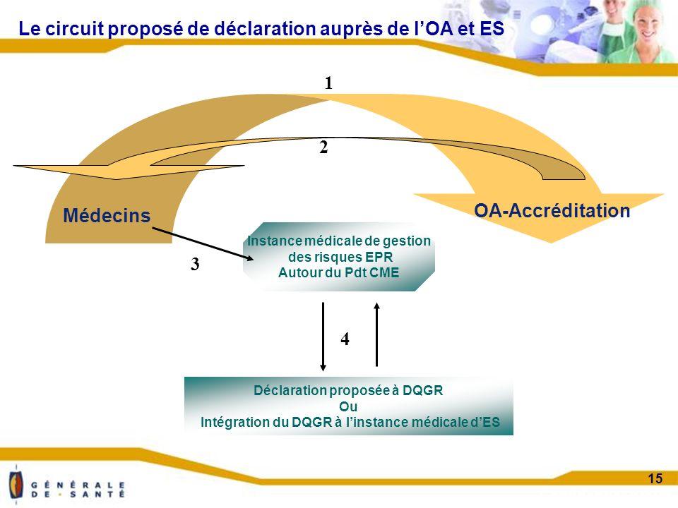 Confidentiel projet 15 Le circuit proposé de déclaration auprès de lOA et ES Médecins OA-Accréditation Déclaration proposée à DQGR Ou Intégration du DQGR à linstance médicale dES Instance médicale de gestion des risques EPR Autour du Pdt CME 1 2 3 4