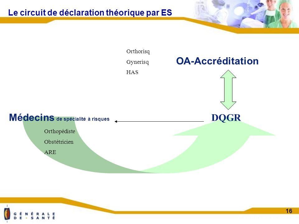 Confidentiel projet 16 Médecins de spécialité à risques Orthopédiste Obstétricien ARE Orthorisq Gynerisq HAS Le circuit de déclaration théorique par ES OA-Accréditation DQGR